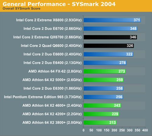 Application Performance using SYSMark 2004 SE - Intel's Core