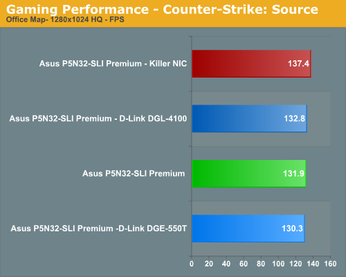 Gaming Performance - Counter-Strike: Source