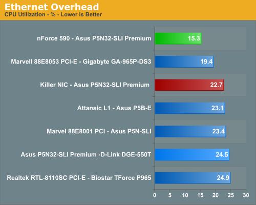 Ethernet Overhead