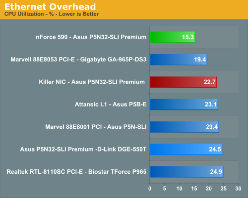 Ethernet NIC Performance - BigFoot Networks Killer NIC
