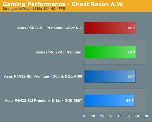 Gaming Performance - Ghost Recon A.W.
