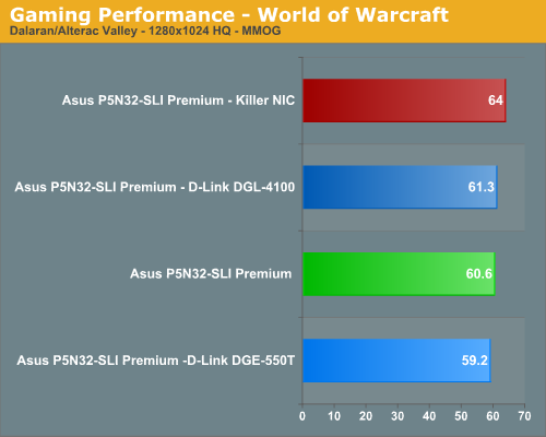 Gaming Performance - World of Warcraft