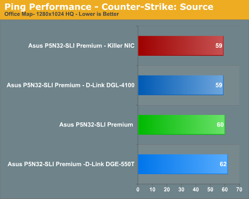 Ping Performance - Counter-Strike: Source