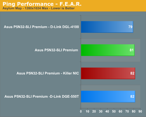 Ping Performance - F.E.A.R.