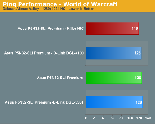 Ping Performance - World of Warcraft