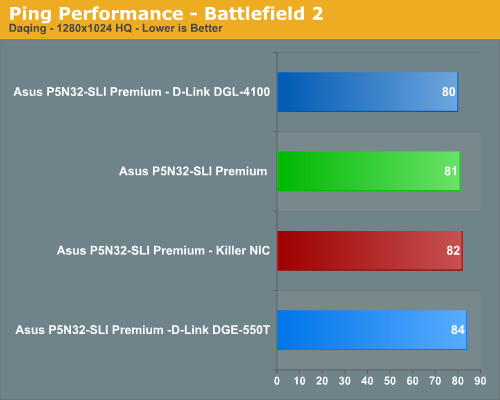 Ping Performance - Battlefield 2