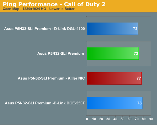 Ping Performance - Call of Duty 2