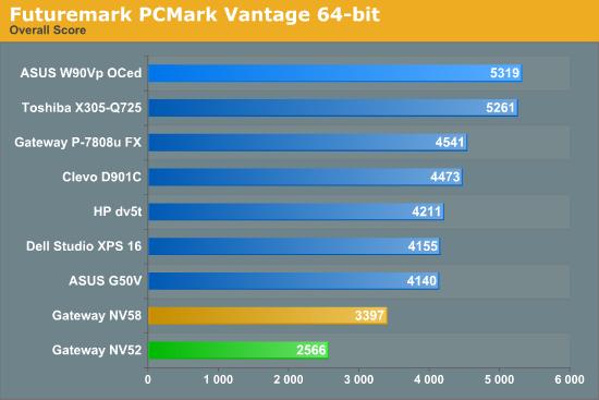 Futuremark PCMark Vantage 64-bit
