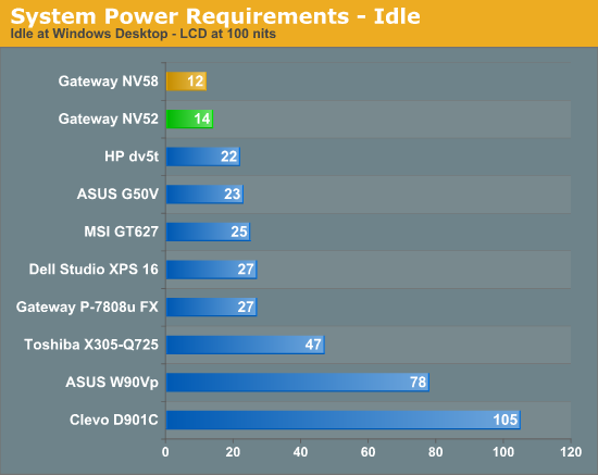 System Power Requirements - Idle
