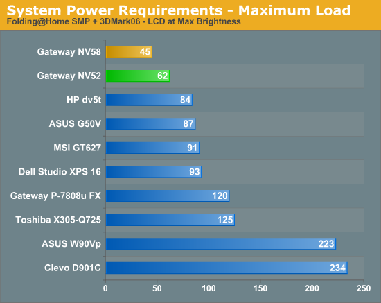 System Power Requirements - Maximum Load