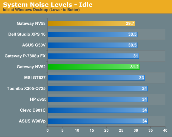 System Noise Levels - Idle