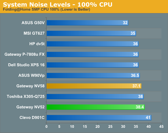 System Noise Levels - 100% CPU