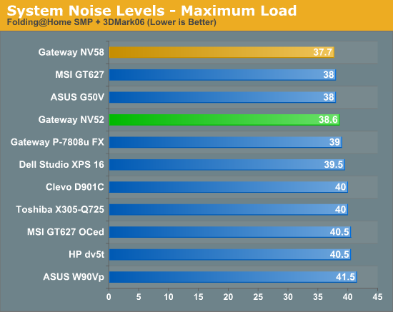 System Noise Levels - Maximum Load