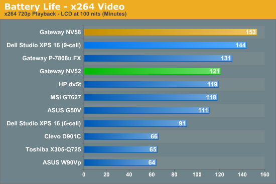 Battery Life - x264 Video