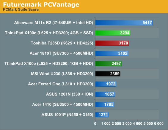 Futuremark PCVantage