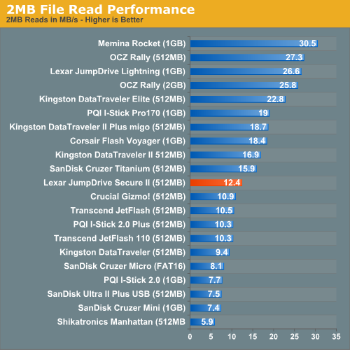 2MB File Read Performance