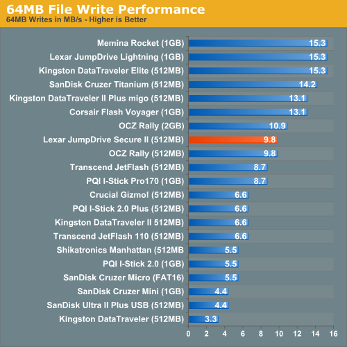 64MB File Write Performance