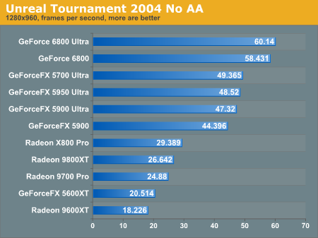 Unreal Tournament 2004 No AA