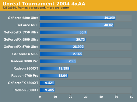 Unreal Tournament 2004 4xAA