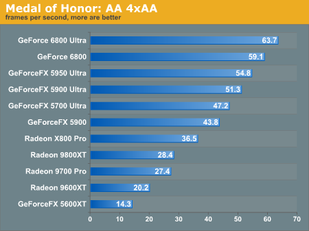 Medal of Honor: AA 4xAA