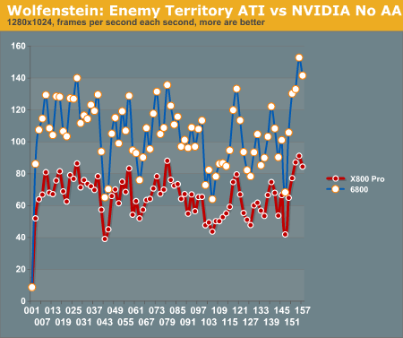 Wolfenstein: Enemy Territory ATI vs NVIDIA No AA