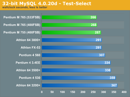 32-bit MySQL 4.0.20d - Test-Select