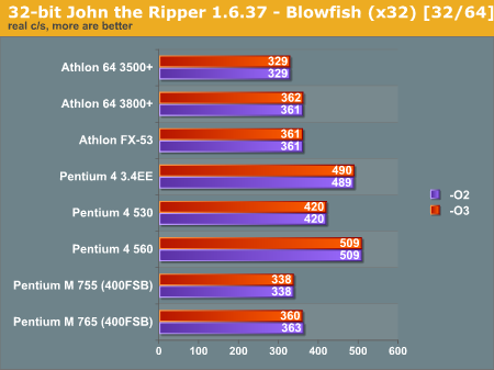 32-bit John the Ripper 1.6.37 - Blowfish (x32) [32/64]