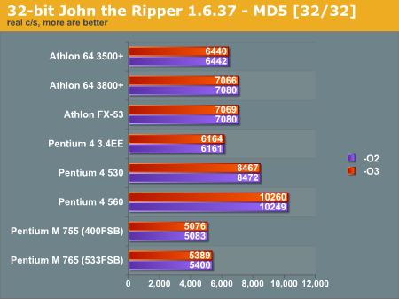 32-bit John the Ripper 1.6.37 - MD5 [32/32]