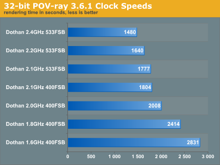 32-bit POV-ray 3.6.1 Clock Speeds