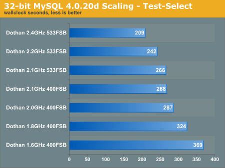 32-bit MySQL 4.0.20d Scaling - Test-Select