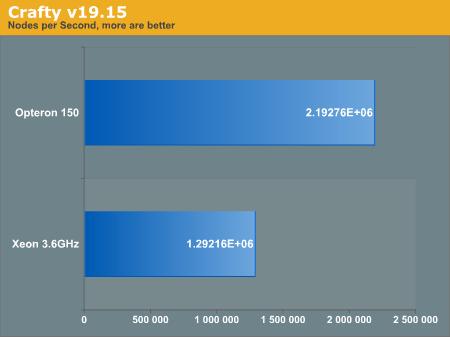 Chess Benchmarks - Linux Shootout: Opteron 150 vs  Xeon 3 6