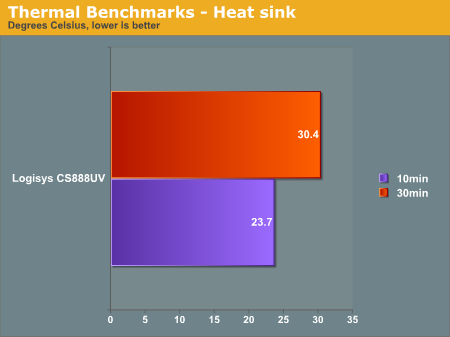 Thermal Benchmarks - Heat sink