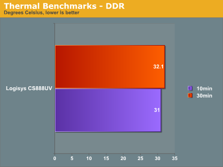 Thermal Benchmarks - DDR