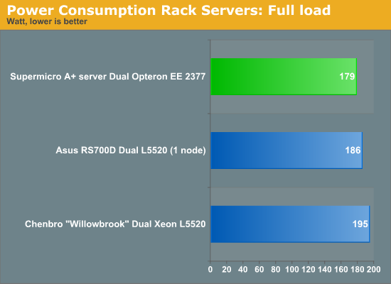 Power Consumption Rack Servers: Full load
