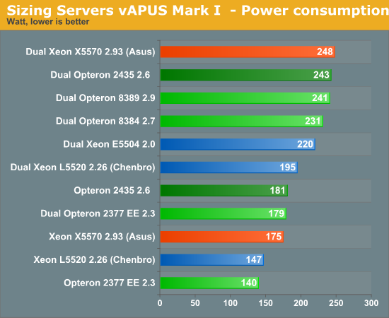 Sizing Servers vAPUS Mark I - Power consumption
