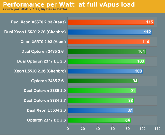 Performance per Watt at full vApus load