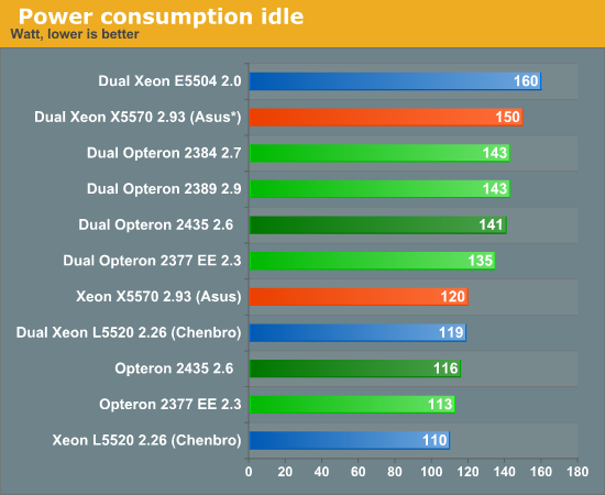 Idle Power in ESX: Challenging - Testing the latest x86 rack