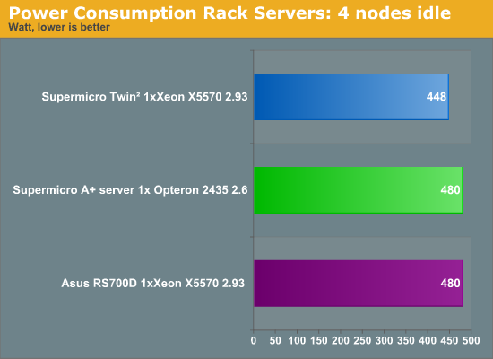 Power Consumption Rack Servers: 4 nodes idle