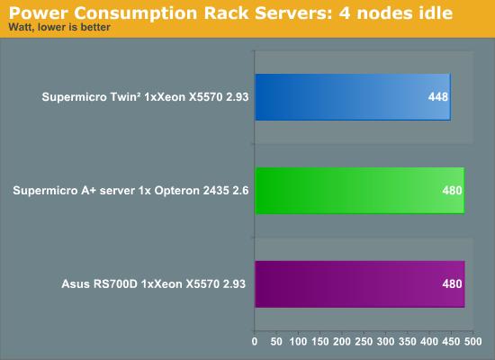 Power Consumption Rack Servers: 4 nodes idle