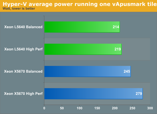 Hyper-V average power running one vApusmark tile