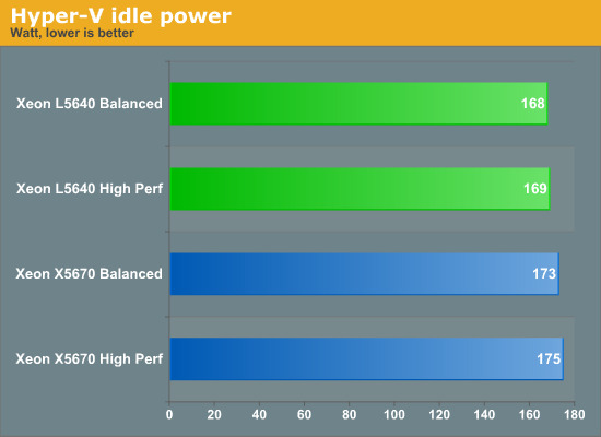 Hyper-V idle power