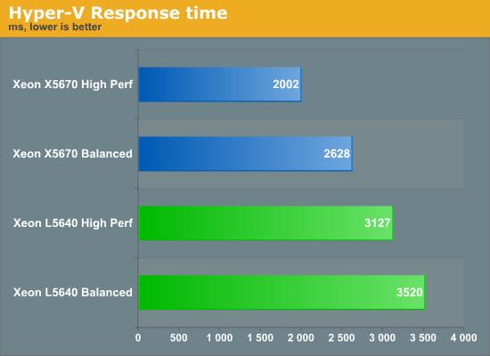 Hyper-V  Response time