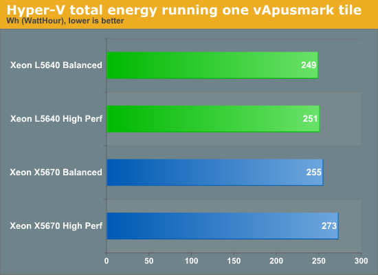 Hyper-V total energy running one vApusmark tile