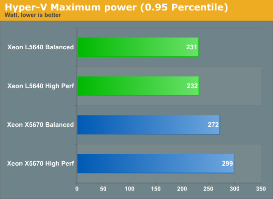 Hyper-V Maximum power (0.95 Percentile)