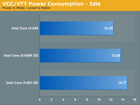 VCC/VTT Power Consumption - Idle