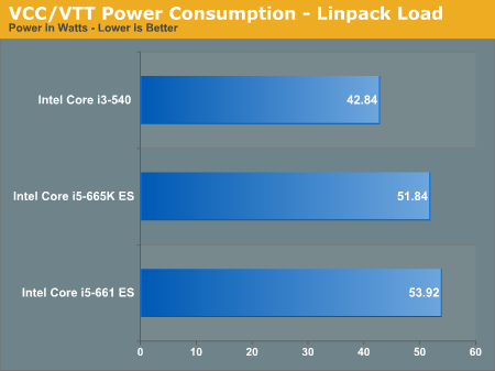 VCC/VTT Power Conumption - Linpack Load