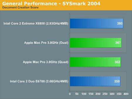General Performance - SYSmark 2004