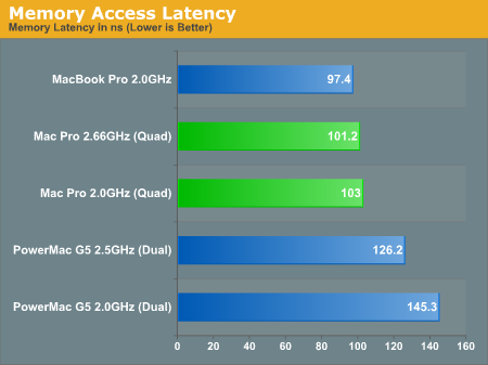 Memory Access Latency