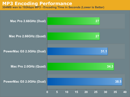 MP3 Encoding Performance