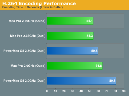 H.264 Encoding Performance